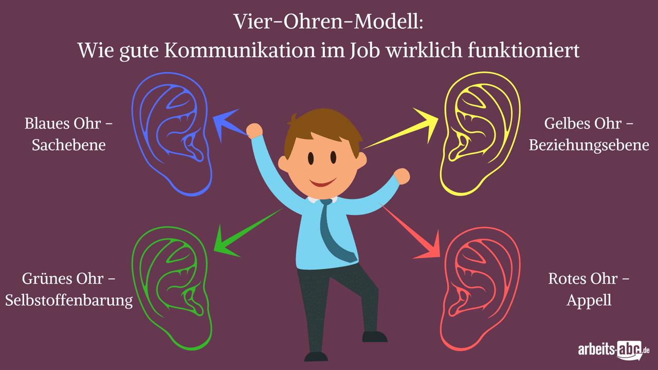 das vier ohren modell beschreibt wie richtiges zuhren funktioniert - Kommunikationsmodelle Beispiele